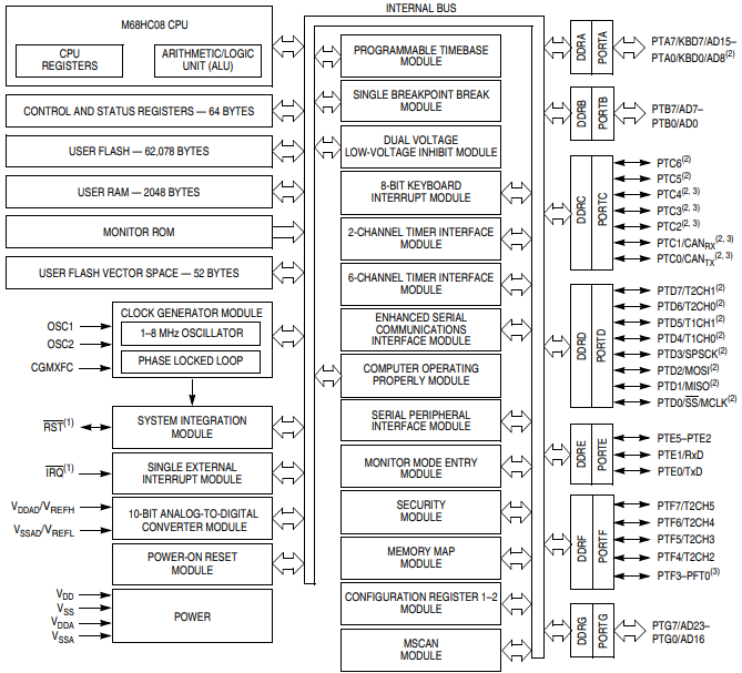 MC68HC908GZ60 Block Diagram