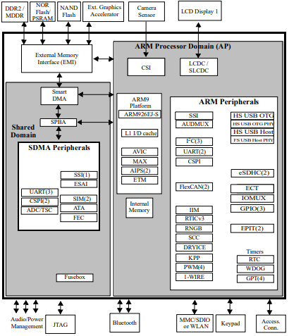 i.MX25 Simplified Interface Block Diagram