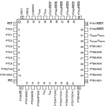 44-Pin QFP Pin Assignments