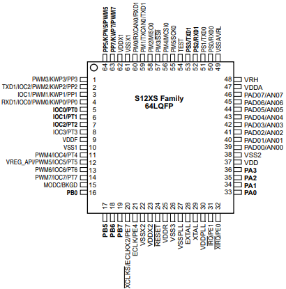 S12XS Family Pin Assignments 64-pin LQFP Package