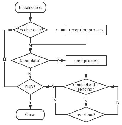the flow chart of the design of the Ethernet interface