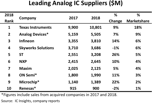 IC Insight, company reports