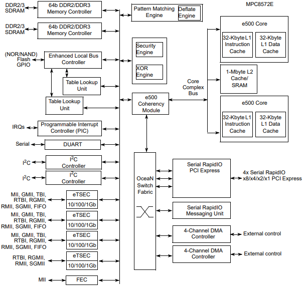 MPC8572E Block Diagram