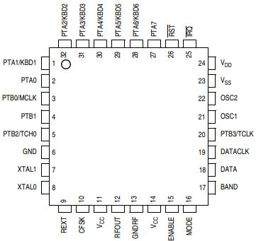 LQFP Pin Assignments