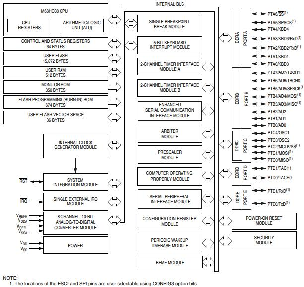 MC908EY16A MCU Block Diagram