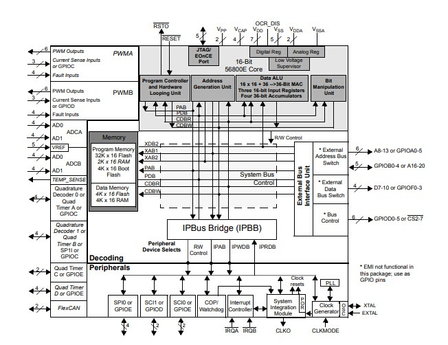 56F833556F8135 Block Diagram - 128 LQFP