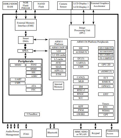 i.MX35 Simplified Interface Block Diagram